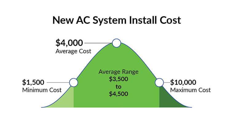 Air Conditioning Costs in Miami, FL | AC Repair